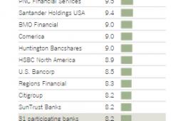 Banche passano stress test Fed, ma rischiano $500 miliardi di perdite