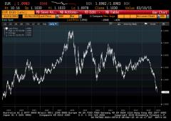Borsa Milano cauta nel finale. Sell scatenati sull'euro
