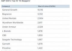Mercato toro compie 6 anni a Wall Street. I titoli balzati +1.000%