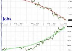 Euro collassa a $1,0495, indice dollaro sopra 100 per prima volta dal 2003