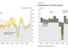 Eurozona: crescita e spese viste in accelerazione nel 2015