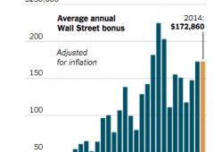 Anno 'magro' per i banksters di Wall Street, bonus quasi fermi