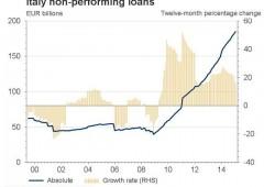 Italia: crescono prestiti 'tossici', ormai 10% del Pil