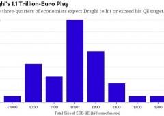 Bce, analisti prevedono un QE più ambizioso