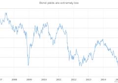 Quanto è preoccupante il mercato dei bond?