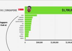 Ecco quanto guadagnano i leader delle 13 maggiori economie al mondo