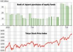 Banca Giappone stampa moneta per fare acquisti nell'azionario