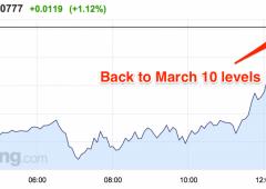 Euro torna a salire sul dollaro: supera 1,08
