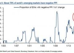 Altro record negativo da crack Lehman: 70% paesi avanzati con inflazione inferiore a 0,5%