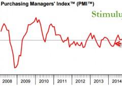 Cina, alert Pmi: indice scivola in fase di contrazione
