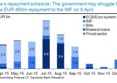 Deutsche Bank: rischio reale di controlli di capitale in Grecia
