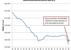 Grecia: fuga di capitali accelera, peggio del 2012