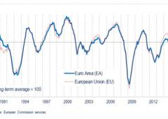 In Europa e Italia c'è più fiducia. Sentiment a record dal 2011