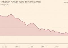 Bce ha già allontanato spettro deflazione? Italia, boom carrello spesa e benzina