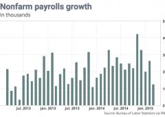 Doccia fredda lavoro Usa, creati solo 126 mila posti a marzo