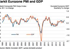 """Eurozona, balzo Pmi Composite record in 11 mesi. Servizi: bene l'Italia, """"miracolo"""" Spagna"""