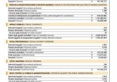 L'Italia delle frodi e degli sprechi, un danno allo Stato da 4,1 miliardi