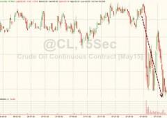 Scorte Usa e output Arabia Saudita a record, tonfo petrolio -6,6%