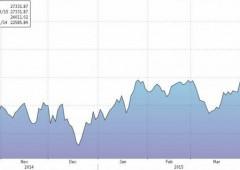 Borsa Asia: Nikkei a un passo da 20.000, Hong Kong a nuovi record
