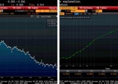 Caccia ai Bund tedeschi, tassi 8 anni negativi. Prima volta nella storia