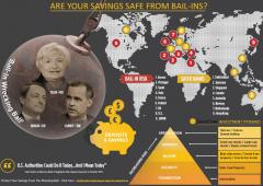 Austria non garantirà più depositi bancari. Fallimenti? Addio risparmi di una vita