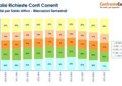 Risparmio, aumentano gli italiani che preferiscono i conti deposito