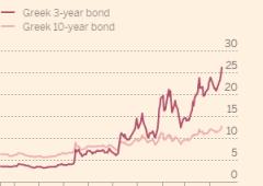 Grecia: Schaeuble e Fmi cancellano in fretta speranze salvataggio