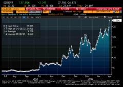 Borsa Milano -1,75%, banche perdono -3%. Grecia sotto attacco