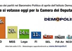 Sondaggi, primo partito l'astensione. M5S al 20%; Forza Italia: mai così in basso