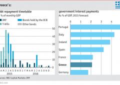 """Lagarde gela la Grecia: """"scadenze non slitteranno"""""""