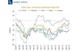 Ripresa Eurozona, consumi più solidi. Ecco cosa acquistano gli italiani
