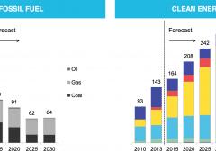Energie rinnovabili: soppiantato carbone, punto di non ritorno