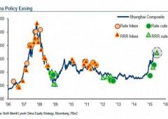 Prosegue maxi iniezione liquidità Cina, taglio riserve maggiore dal 2008