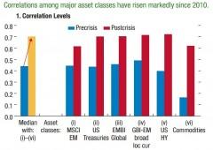 L'Fmi e i due rischi che incombono sui mercati
