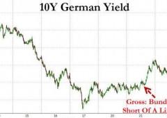 Il Re dei bond parla e il mercato reagisce subito. Shortisti all'attacco?