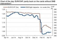 Banca centrale svizzera: più depositi soggetti a tassi negativi