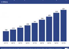 Fenomeno Facebook, boom assunzioni. Base utenti più alta di intera popolazione cinese
