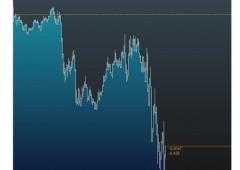 Borsa Milano perde -0,5%. Euro rimbalza sopra $1,08