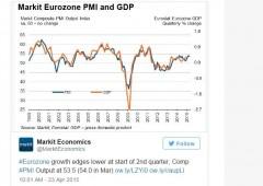 """Francia: """"economia moribonda"""". Germania delude. Periferia batte paesi core"""