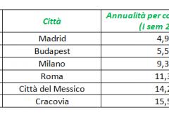 Quanto costa comprare casa in Europa, Roma tra le più care