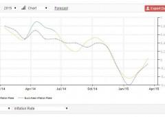 Pil +2,9%, ma miracolo economico spagnolo è solo di facciata