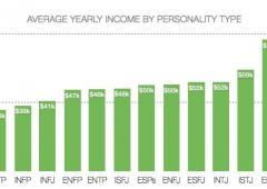 Soldi e personalità: le caratteristiche di chi guadagna di più