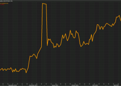 Borsa Milano peggiora, Ftse Mib -1,15%. Euro supera $1,0970