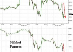 Delusione da Bank of Japan, balzo yen e Nikkei -2,7%