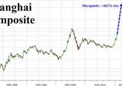 Macquarie, scenario limite: Shanghai +461%
