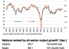 Eurozona: terziario tenuto in piedi dalla periferia