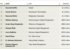 Fund manager si lamentano: salari dimezzati, ma sono pari a metà Pil Cipro
