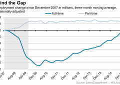 Usa: salari fermi, disoccupazione ai minimi dal 2008