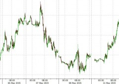 Asta peggiore da crisi Lehman, crash bond giapponesi. Tassi Treasuries 30 anni oltre 3%