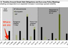 Grecia ha appena €600 milioni. La verità su debito rimborsato a Fmi